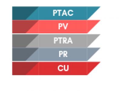 Que signifient les sigles PTAC / CU / PTRA & PV ?